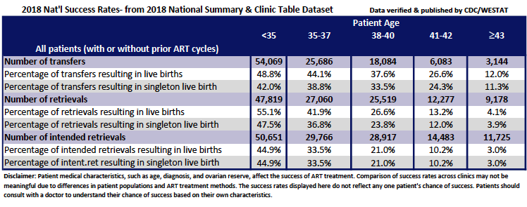 IVF Success Rates