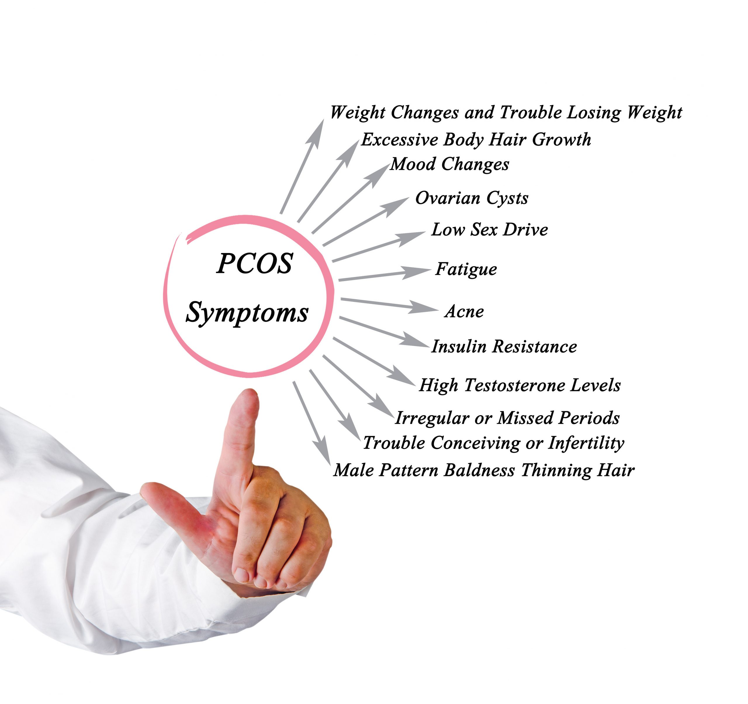 Let's Talk About PCOS | Overlake Reproductive Health
