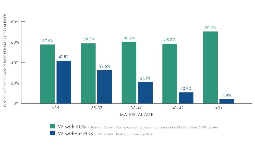 PGS increases the chance of a successful pregnancy