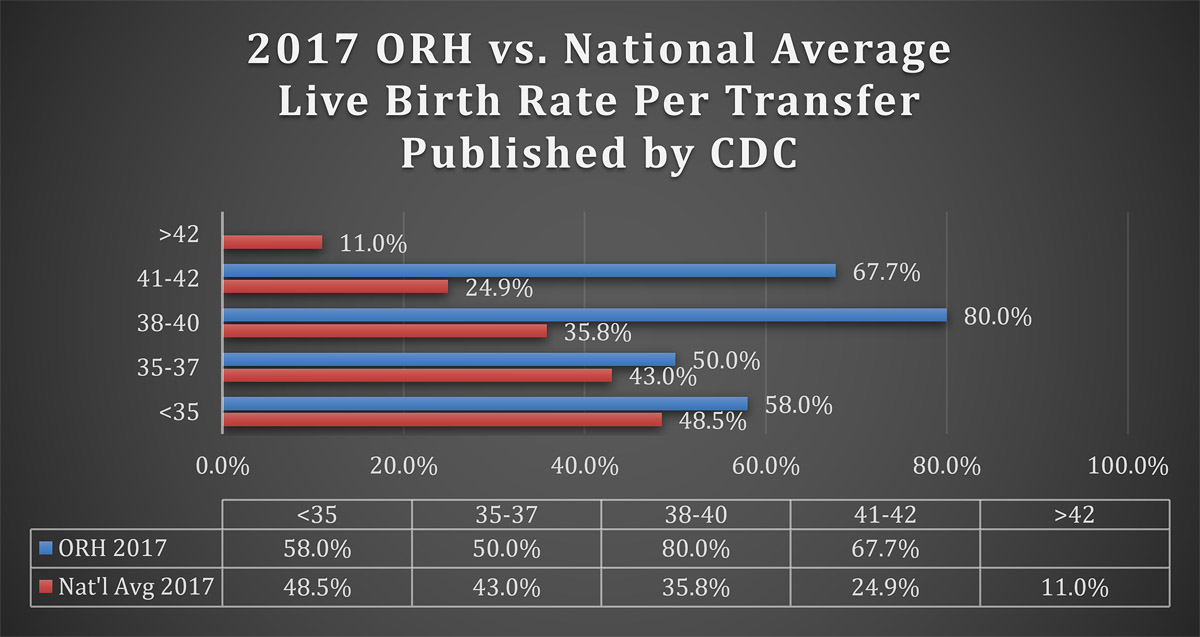 2017 CDC Live Birth published stats to the 2017 National average