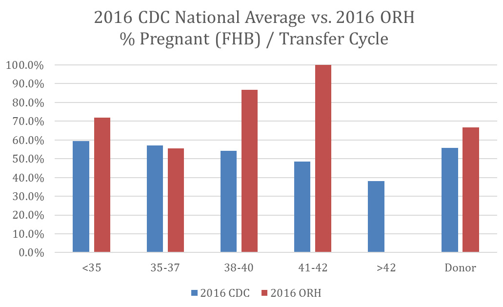 2016 CDC National Average vs. 2016 ORH % Pregnant (FHB) / Transfer Cycle