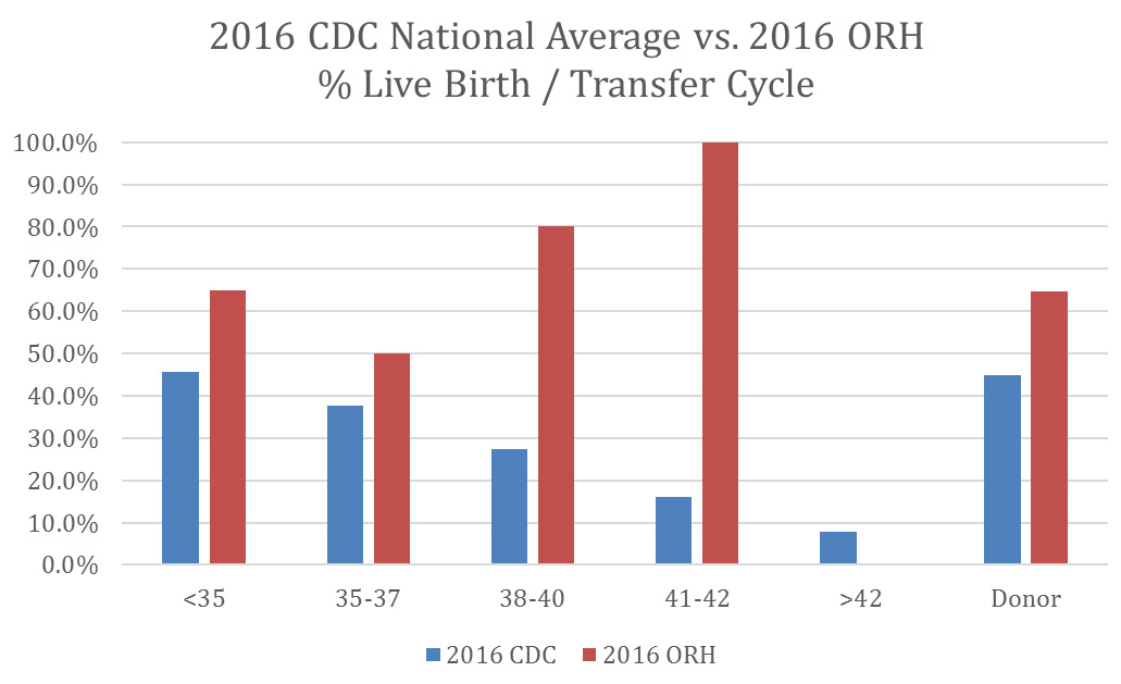 2016 CDC National Average vs. 2016 ORH % Live Birth / Transfer Cycle